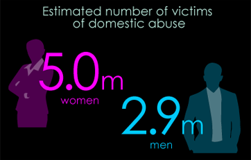 Estimated 5M women and 2.9M Men are victims of domestic abuse