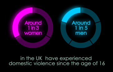 1 in 3 women and 1 in 5 men have experienced domestic violence in the the UK since age 16