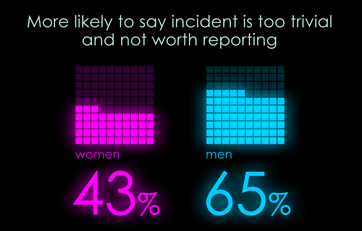 43% of women and 65% of men are more likely to say incidents are too trivial to report